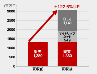 Rakuten's net profit growth after M&A