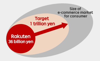Rakuten's gross annual billing status against  targeting 1 trilion yen